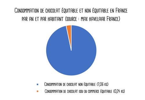 consommation de chocolat équitable et non-équitable en France par an et par habitant (source: Max Havelaar)