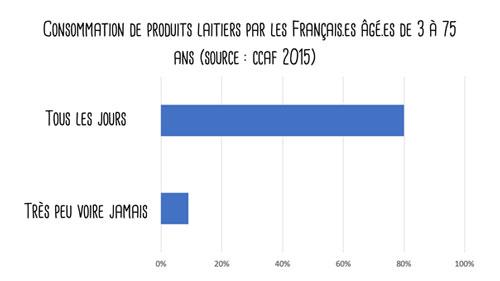 consommation de produits laitiers par les français âgés de 3 à 75 ans (source CCAF 2015)