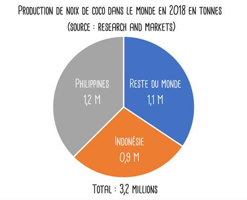production de noix de coco dans le monde en 2018 en tonnes (source : research and markets)