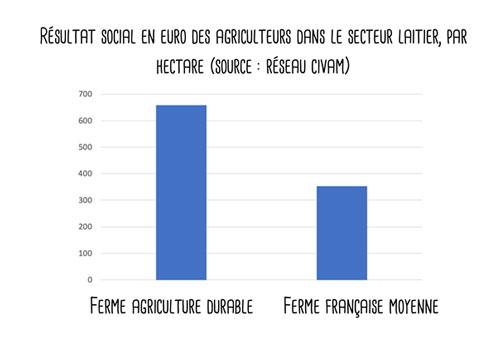 résultat social en euros des agriculteurs dans le secteur laitier, par hectare (source : Réseau Civam)