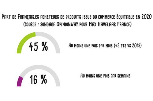 part de français acheteurs de produits issus du commerce équitable en 2020 (source : sondage OpinionWay)